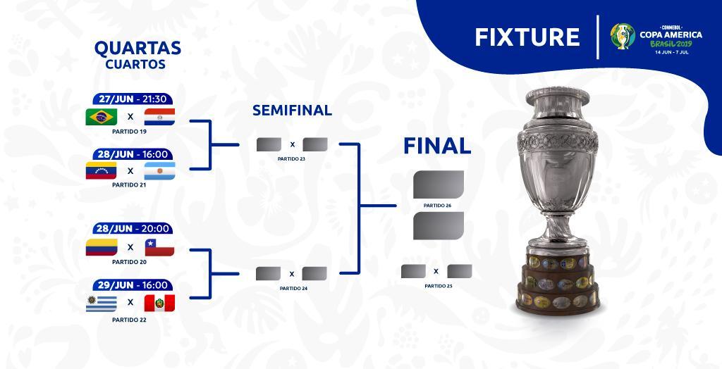 Copa America Quarterfinals Preview