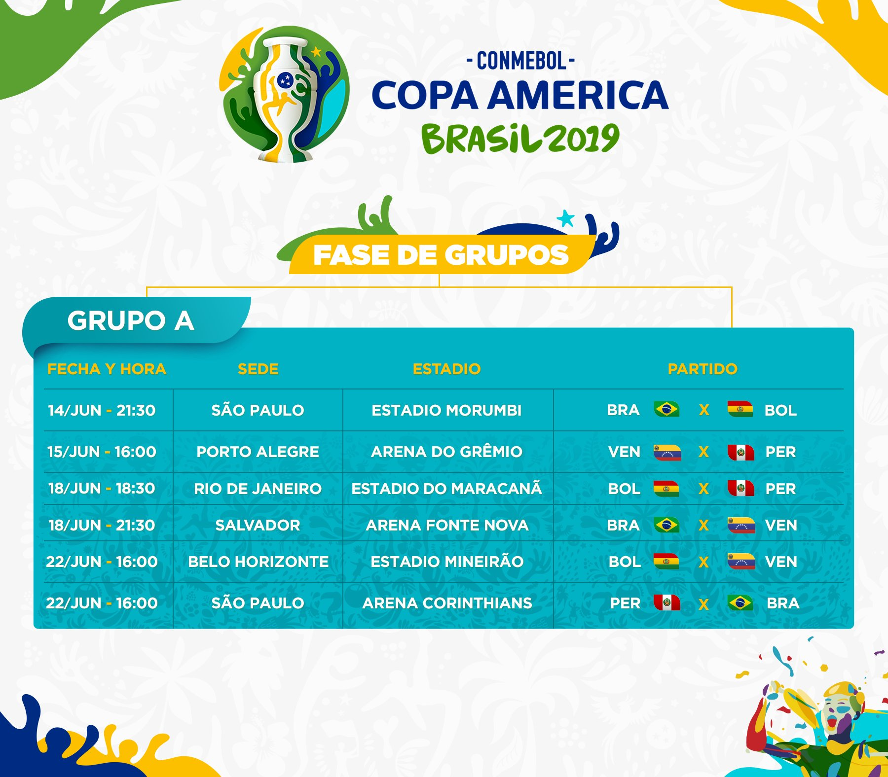Copa America: Group A Breakdown